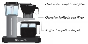 fillter koffie zethmethode